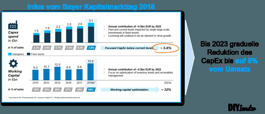 Capex vs. Abschreibungen - Plan Bayer AG