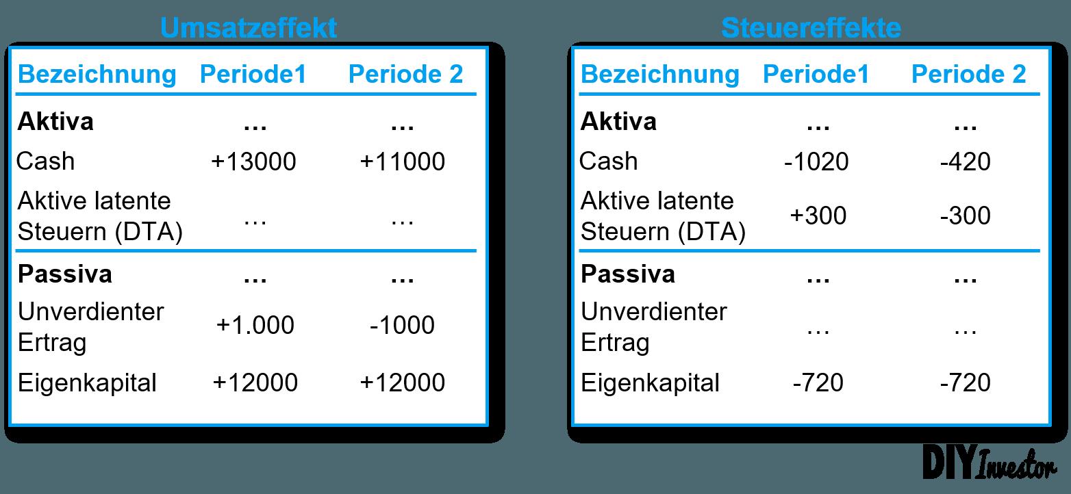 Aktive latente Steuern bzw. DTA - Bilanzeffekte Beispiel