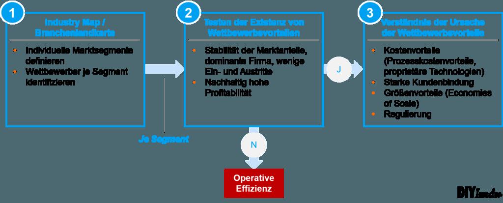 Industry Map - Schritt 1
