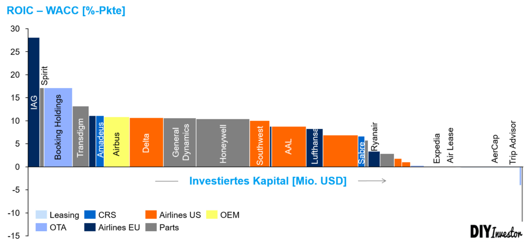 Branchenanalyse: Profit Pool Luftfahrtbranche Airline Industry