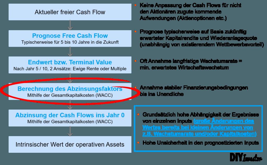 DCF Logik - Adjusted Present Value