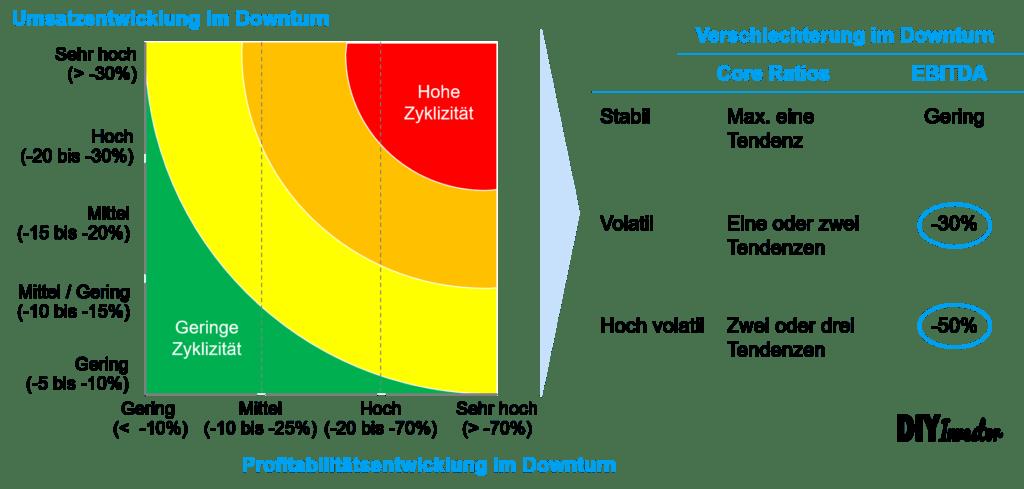 Standard & Poor's Rating - Zyklizität Branche