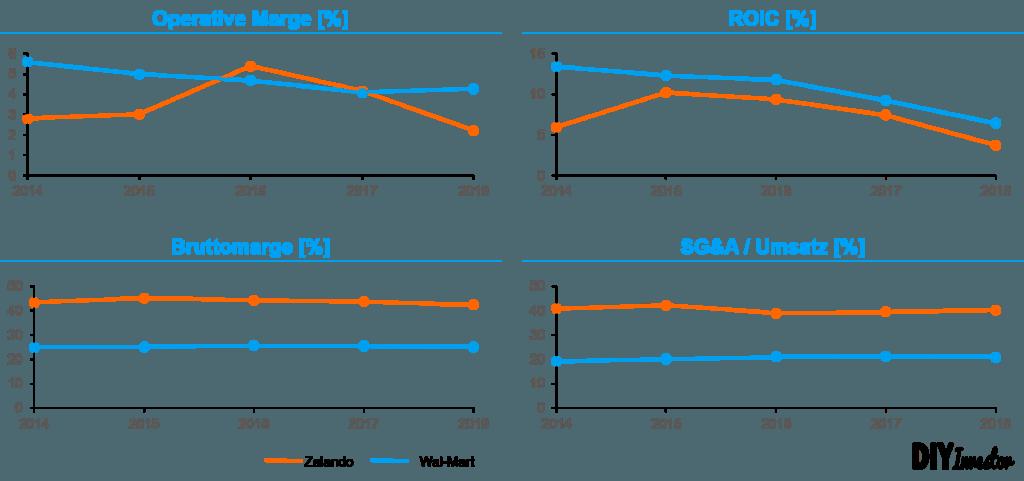 Vergleich Online versus Offline Retailer