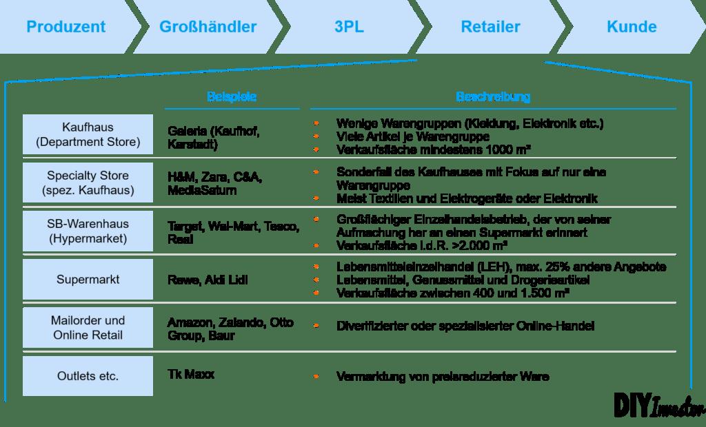 Überblick Geschäftsmodelle und Wertschöpfungskette Einzelhandel