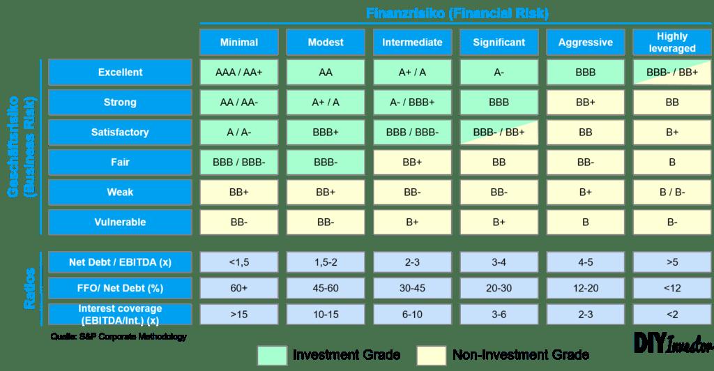 Standard & Poors Rating Matrix