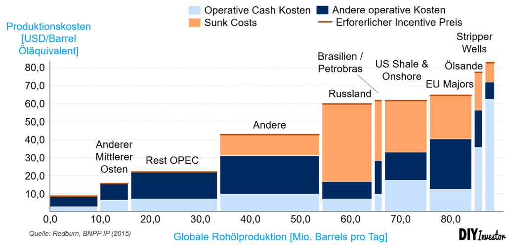 Kostenkurve Rohölproduktion