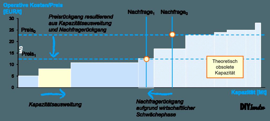 Kostenkurve - Kombinierter Effekt