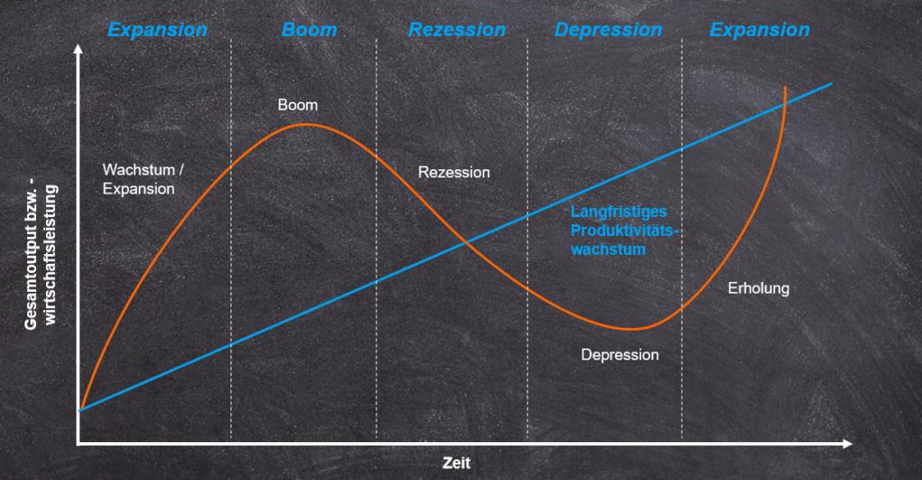 Zykliker - Geschäftszyklus