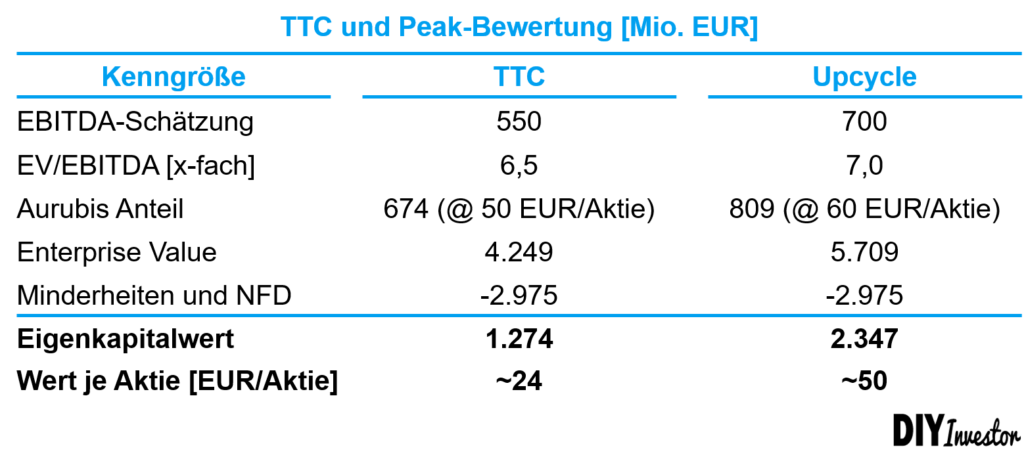 EV/EBITDA Bewertung Salzgitter AG