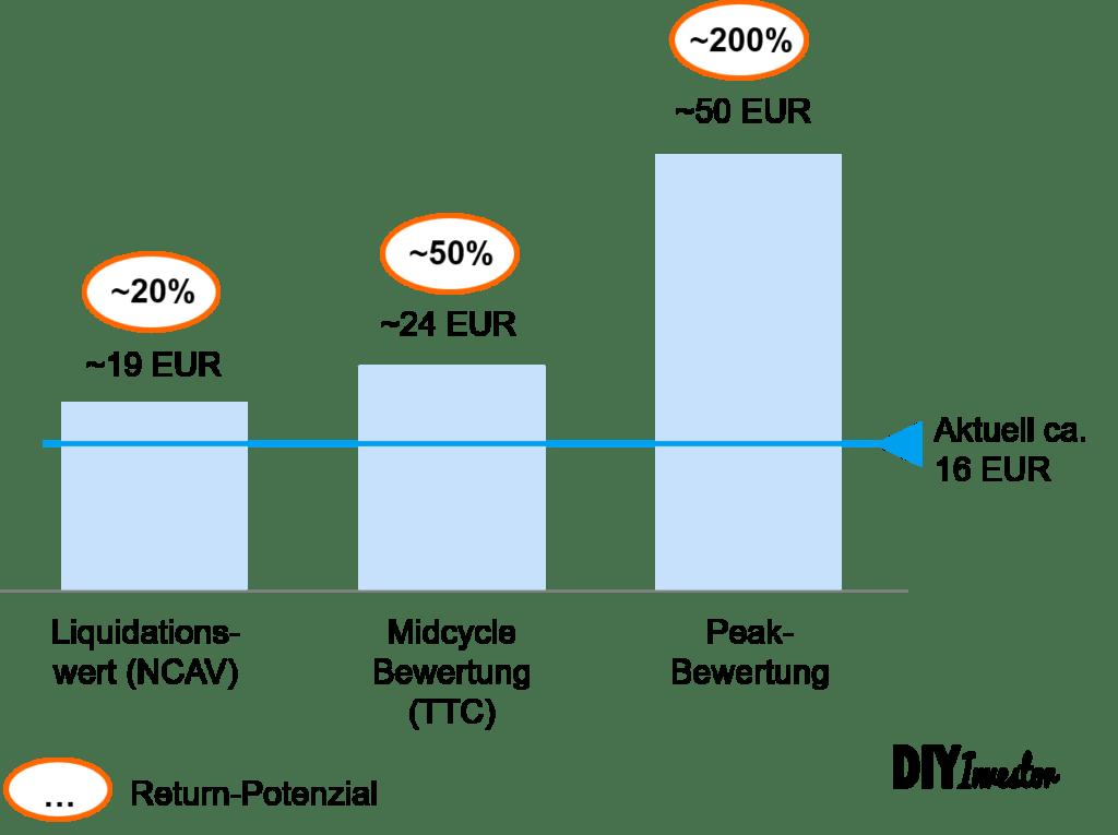Salzgitter Aktie Bewertungsszenarien