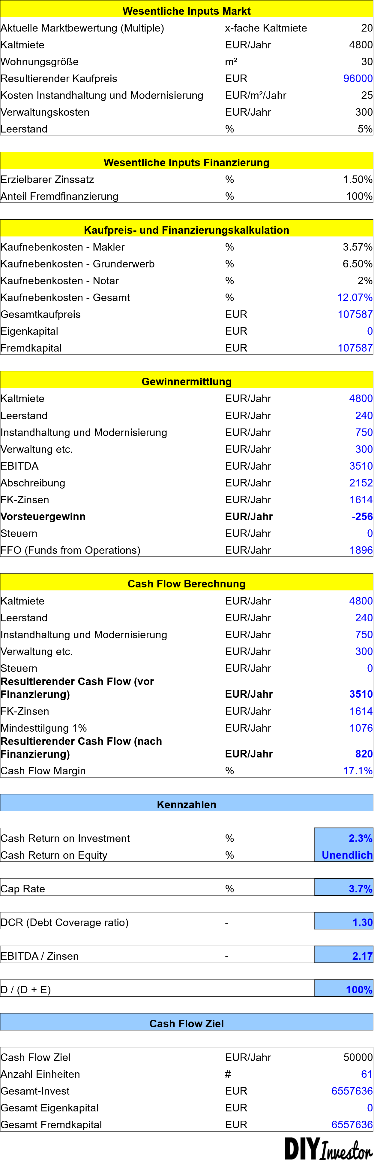 Cash Flow Berechnung Immobilienportfolio