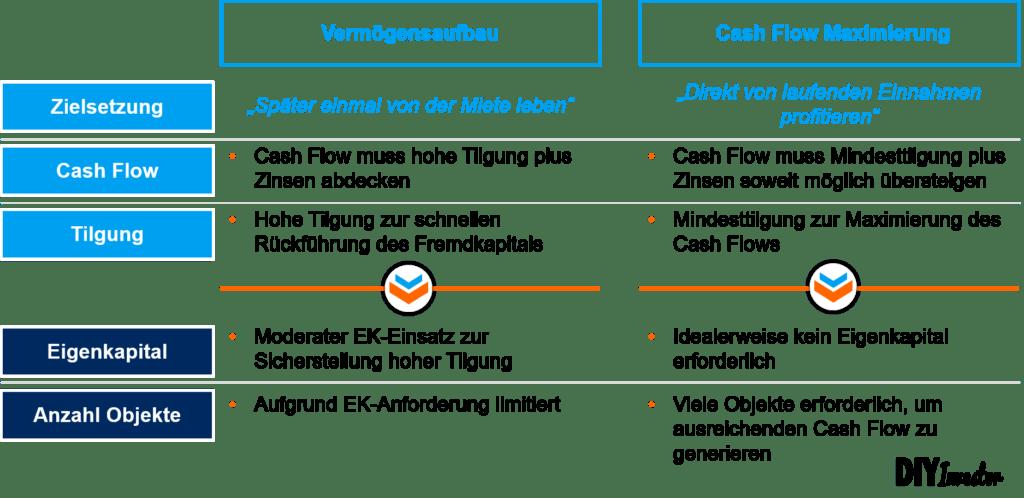 Vermögensaufbau versus Cash Flow Maximierung