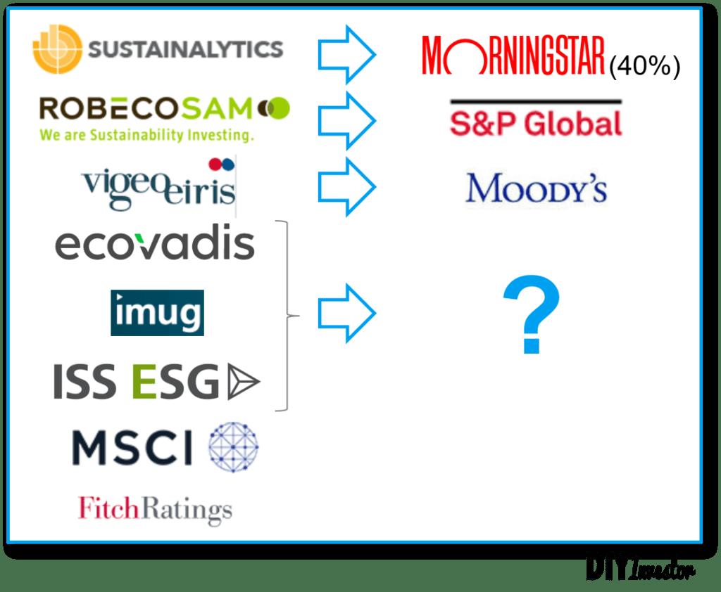 ESG Ratingagenturen Konsolidierung