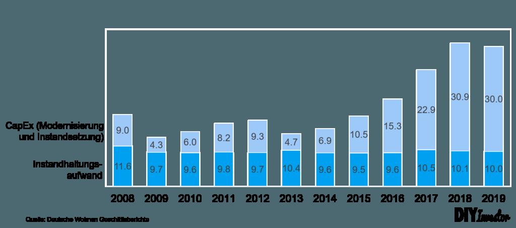 Instandhaltungskosten (Aufwand und CapEx) Deutsche Wohnen über Zeit