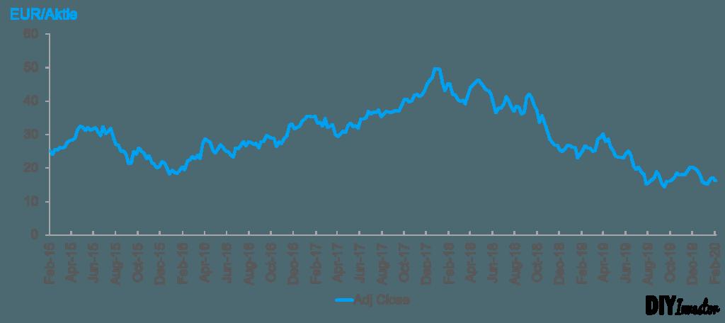 Aktienkursentwicklung Salzgitter AG