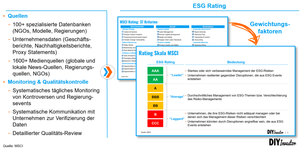 ESG Rating Methodik