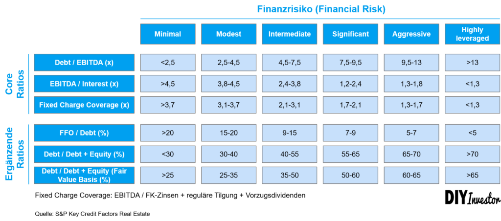 Key Credit Factors Real Estate S&P