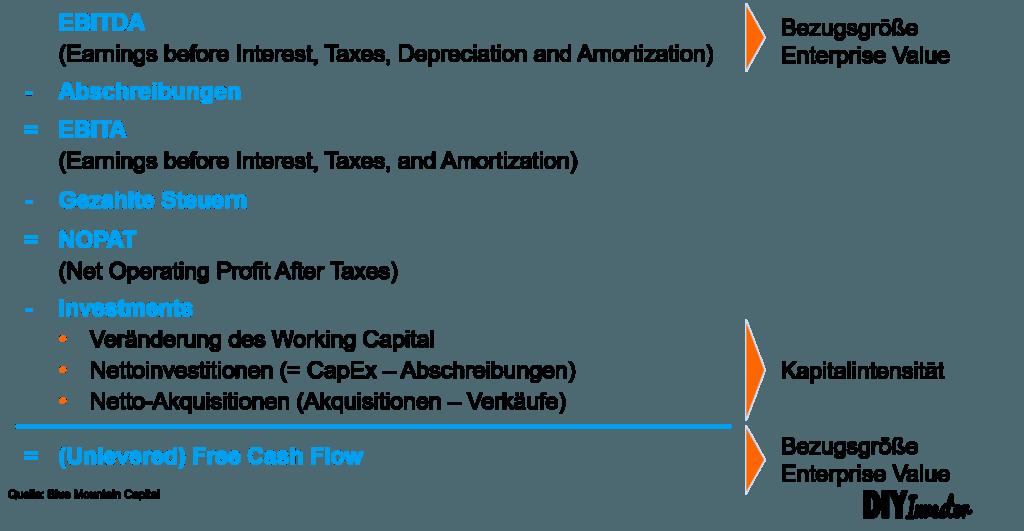 Zusammenhang EBITDA und Cash Flow