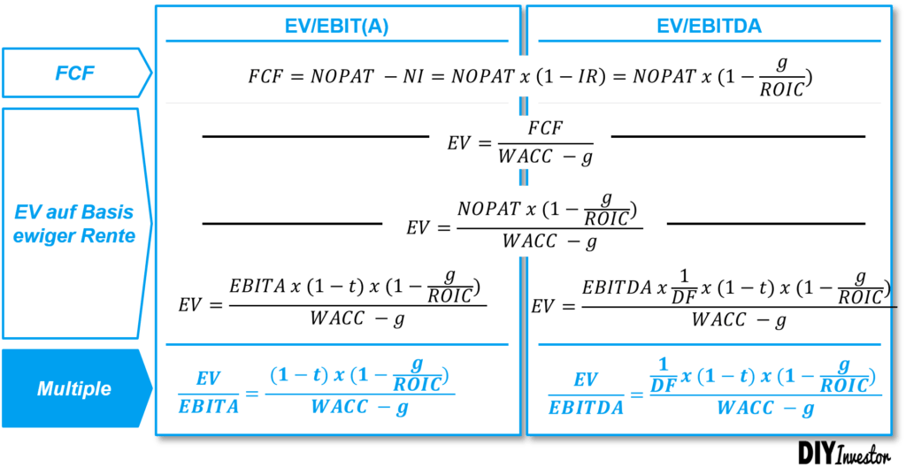 EV/EBITDA ABleitung