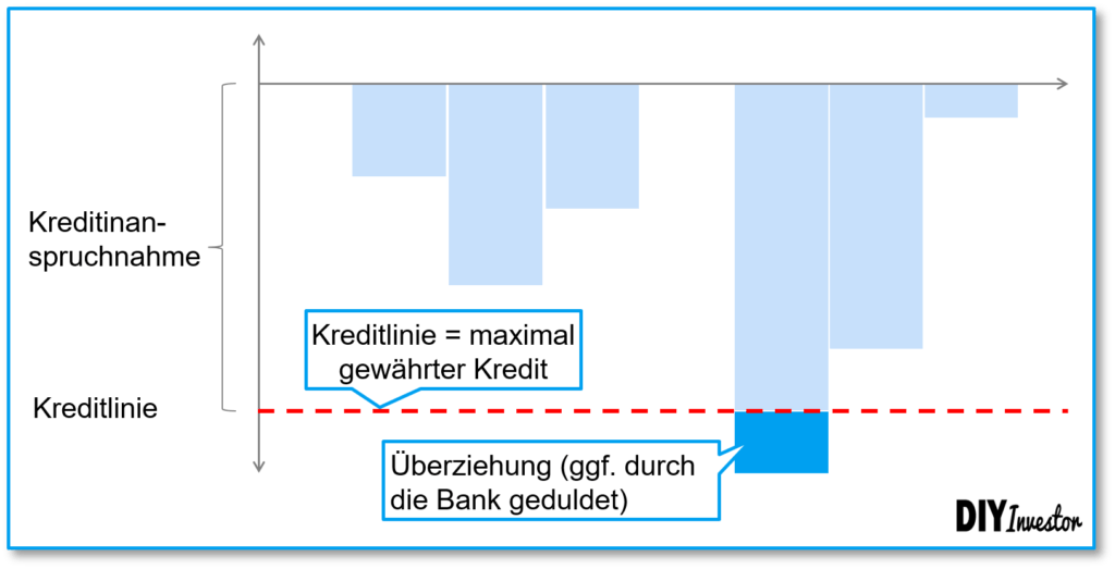 Kontokorrentkredit