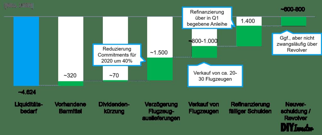 Liquidität - Schließung Liquiditätslücke Air Lease