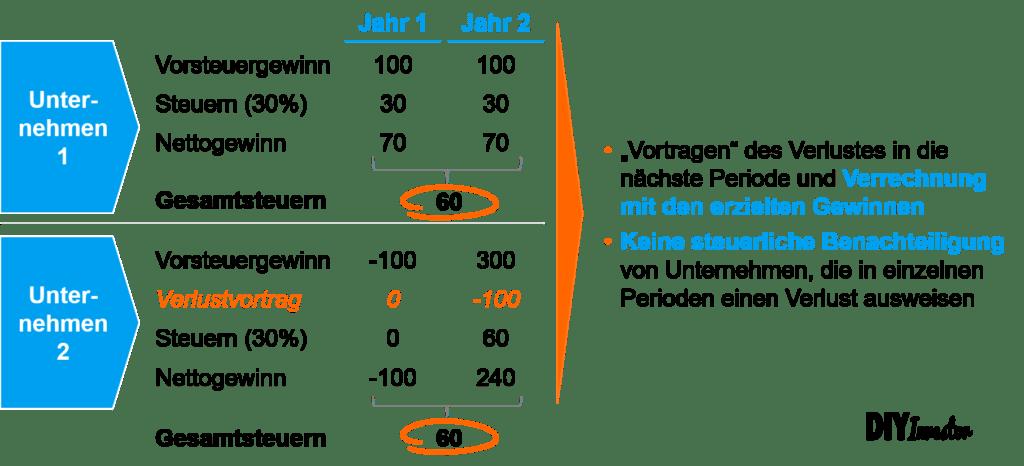 Net Operating Losses - NOLs