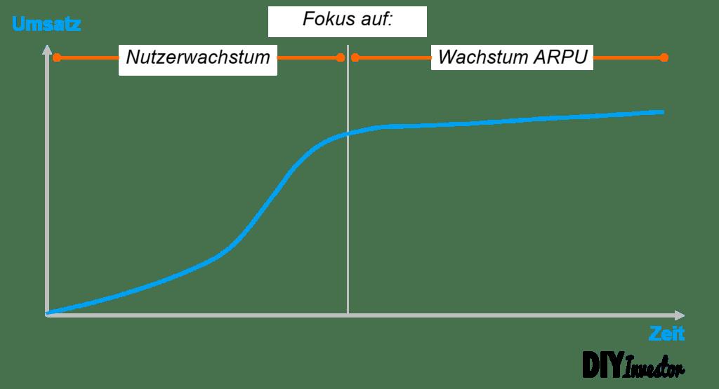 ARPU - Average Revenue Per User