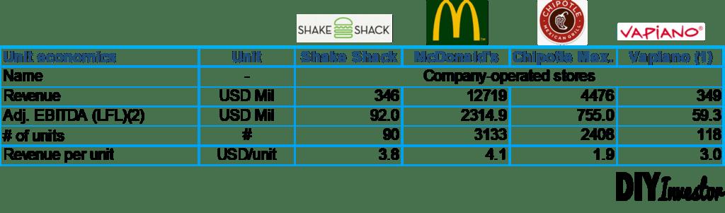 AUV Vergleich Restaurantketten