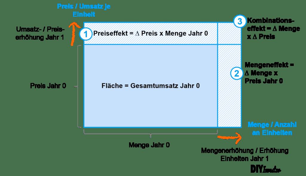 EBITDA bridge - Mengen- und Preiseffekt