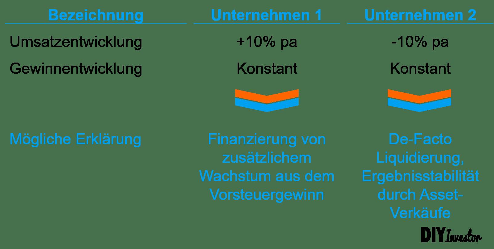 Ergebnisqualität