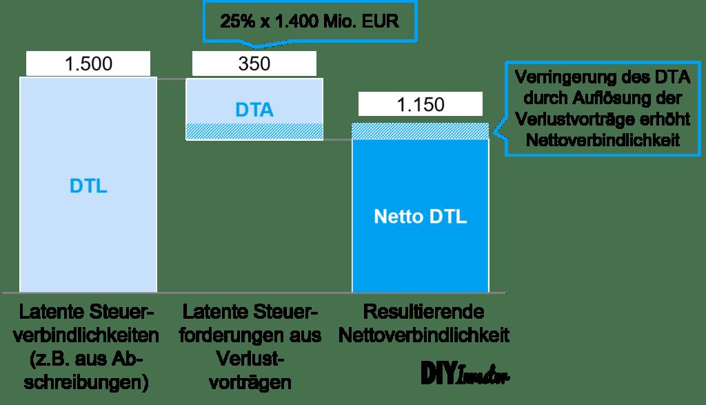 Verlustvorträge Beispiel - Veränderung DTL