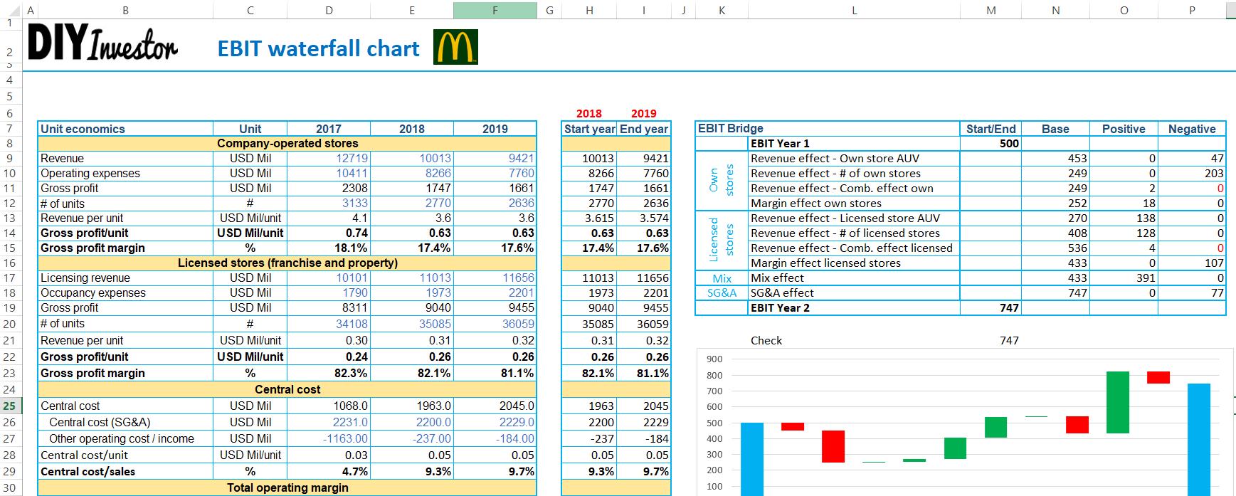Waterfall Chart und EBIT Brücke in Excel