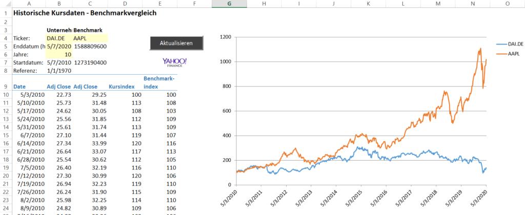 Aktienkurse nach Excel importieren mit Yahoo Finance