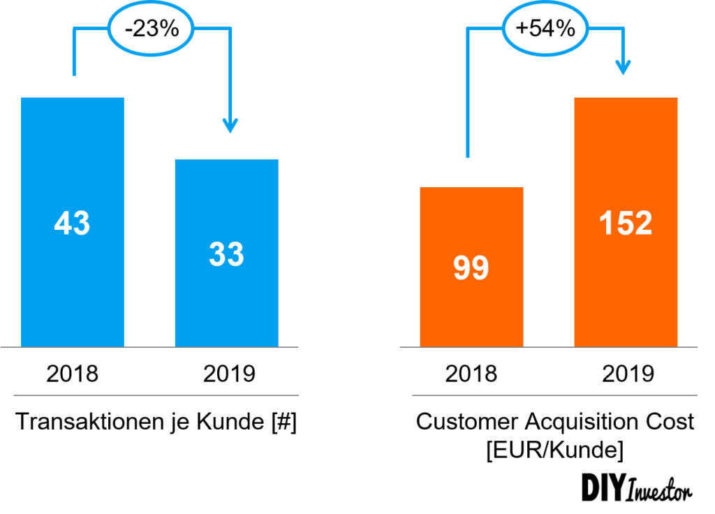 CAC - Customer Acquisition Cost für flatex