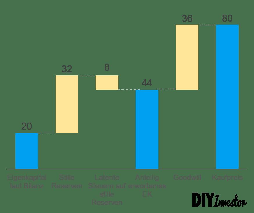 At Equity Konsolidierung - Beispiel Erstbewertung