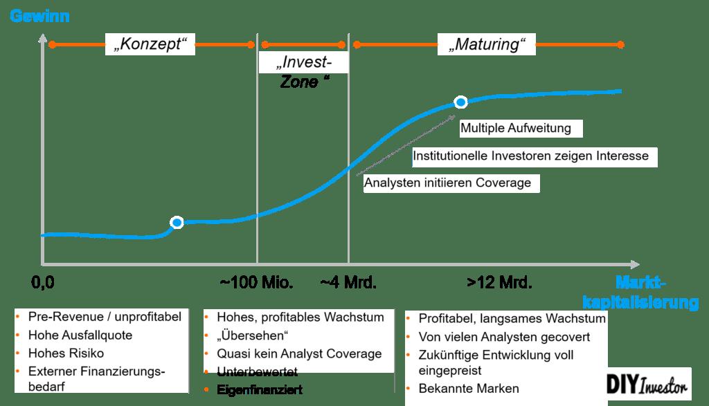 Multi-Bagger Einstiegszeitpunkt