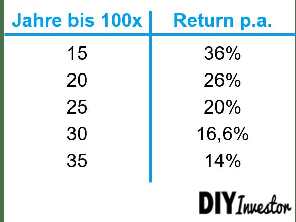 100 Baggers - Returns pro Jahr