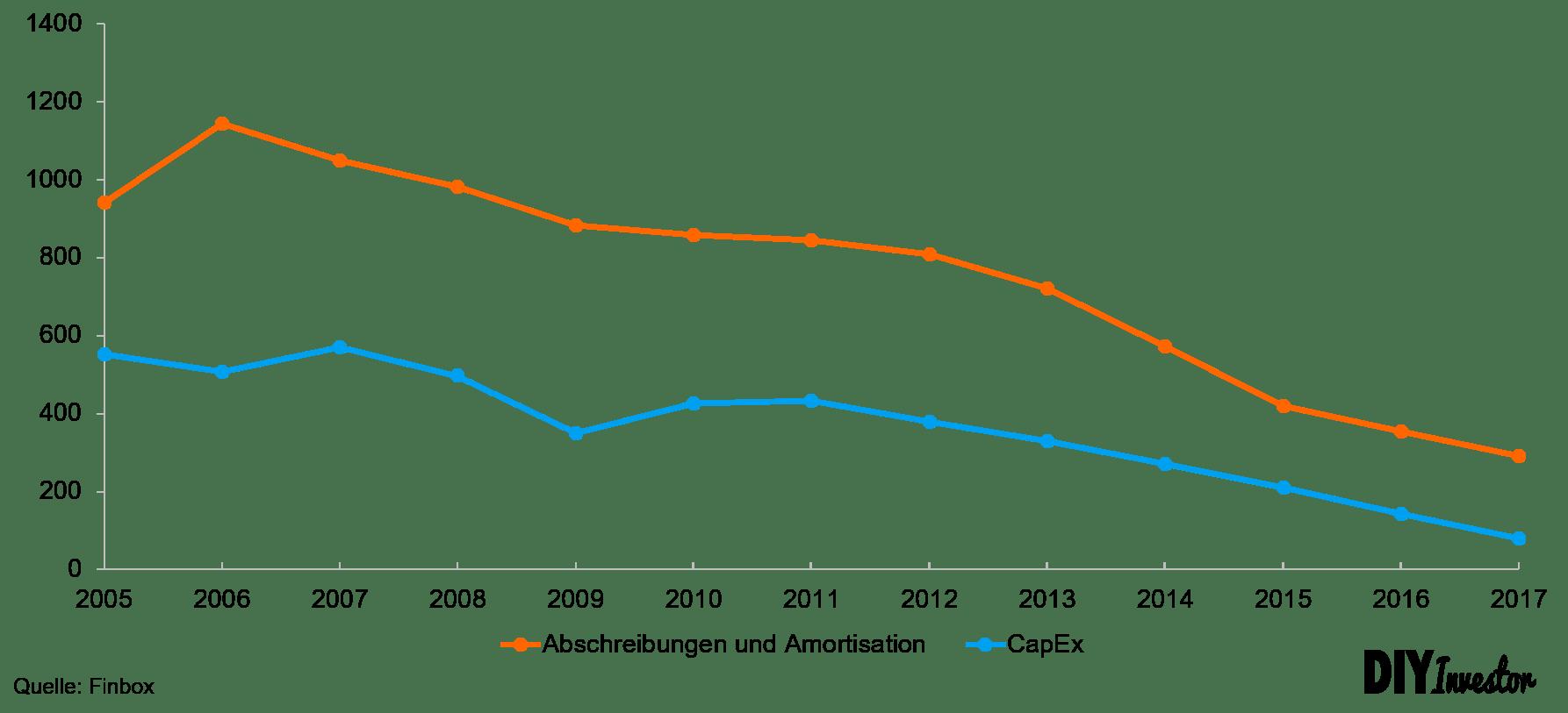 Sears - Investitionen versus Abschreibungen