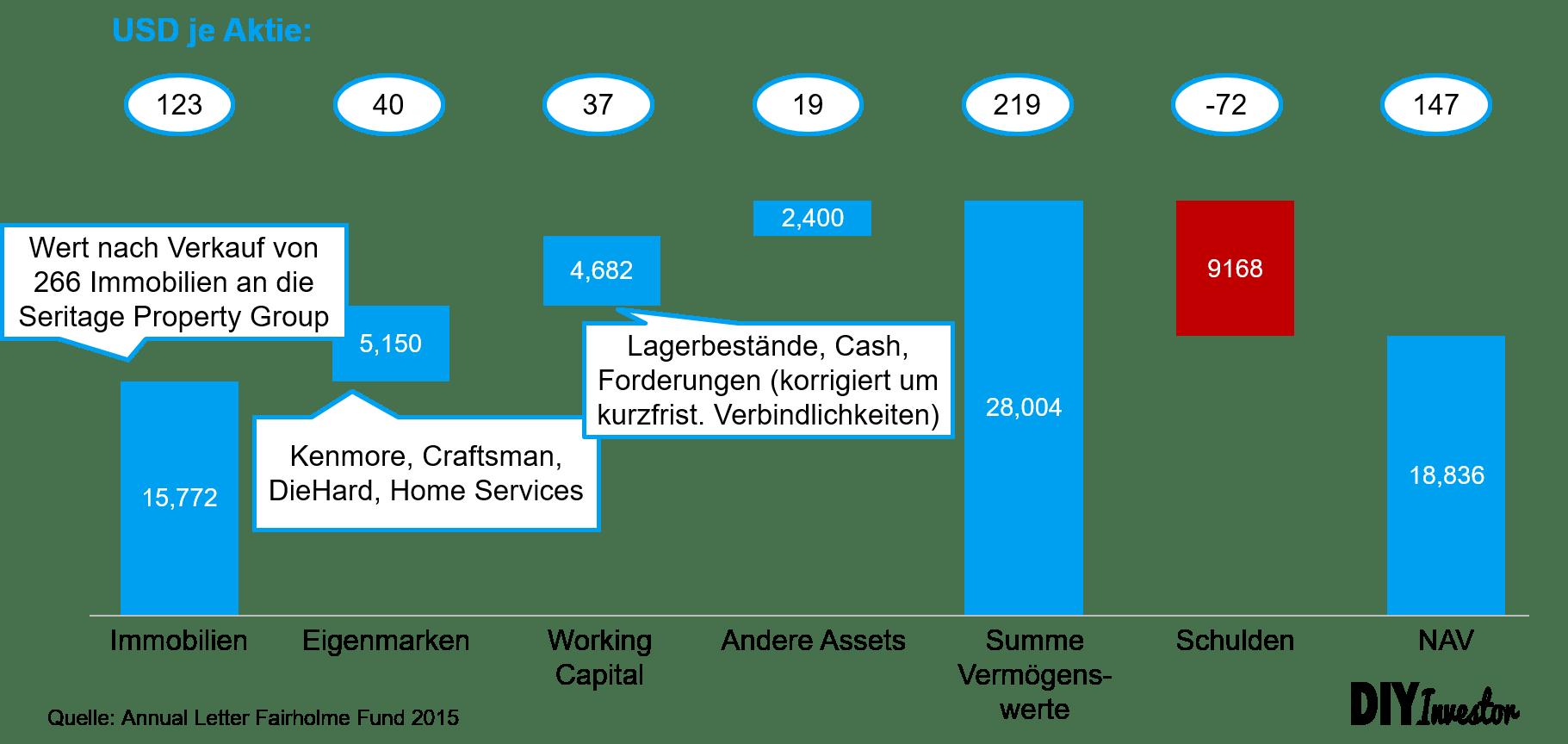 Sears SOTP Bewertung von Fairholme Capital