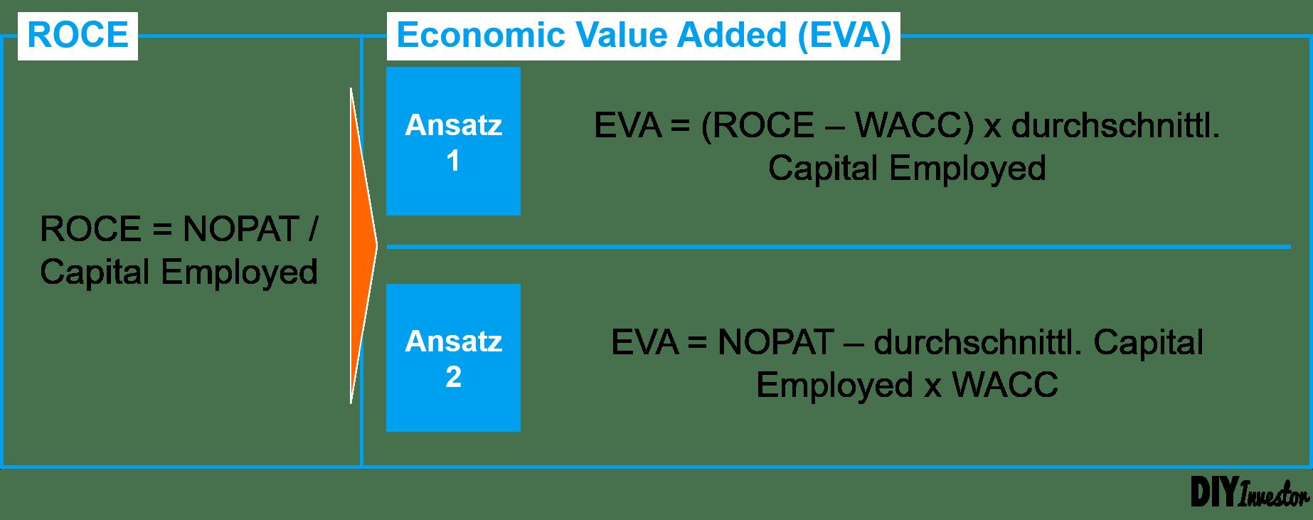 Economic Profit - Berechnungsansätze