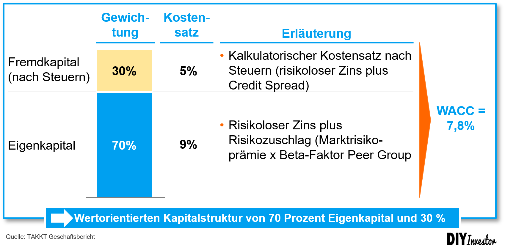 Economic Profit - WACC Berechnung