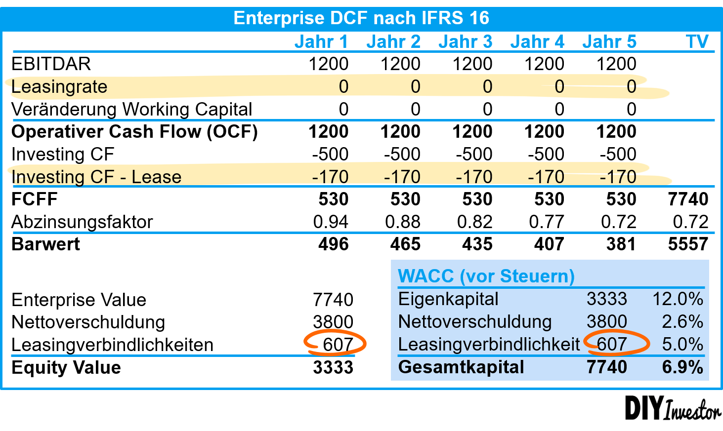DCF IFRS 16 - Ermittlung Equity Value