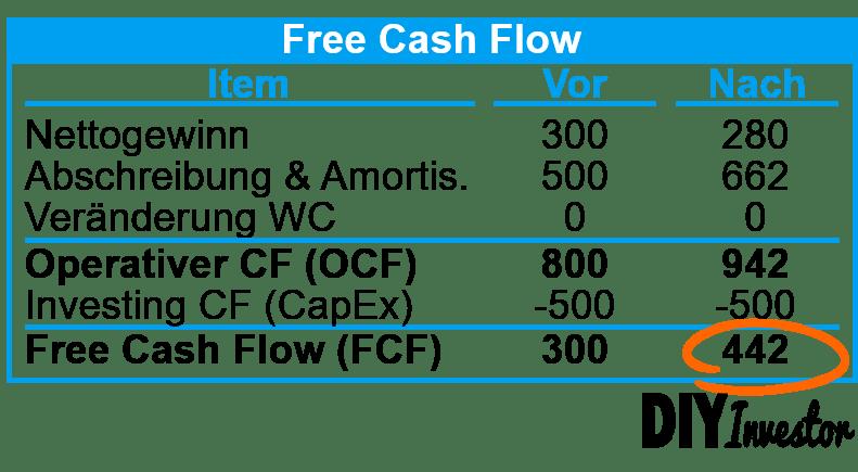 IFRS 16 - Effekte auf Free Cash Flow