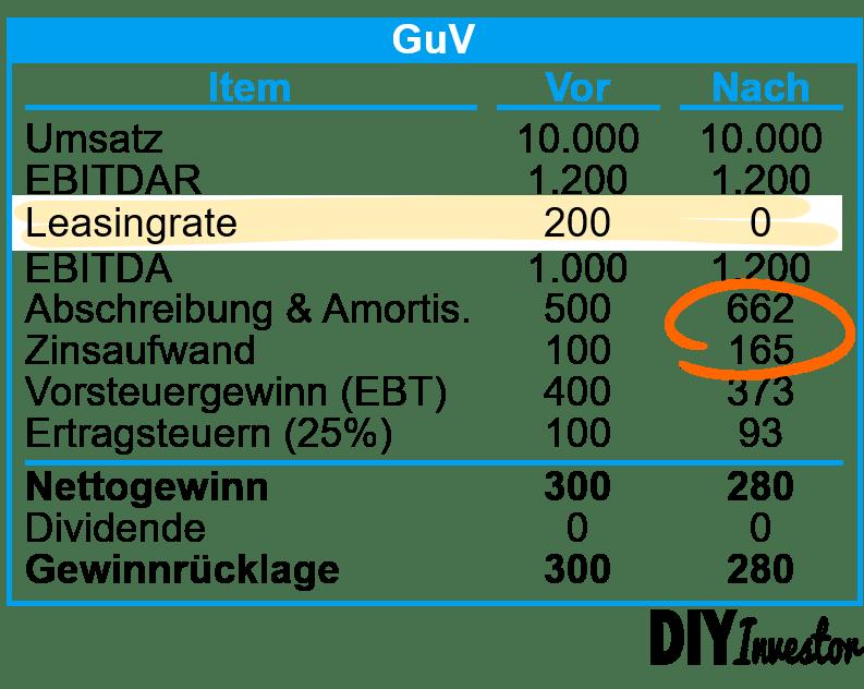 IFRS 16 - Effekte auf GuV