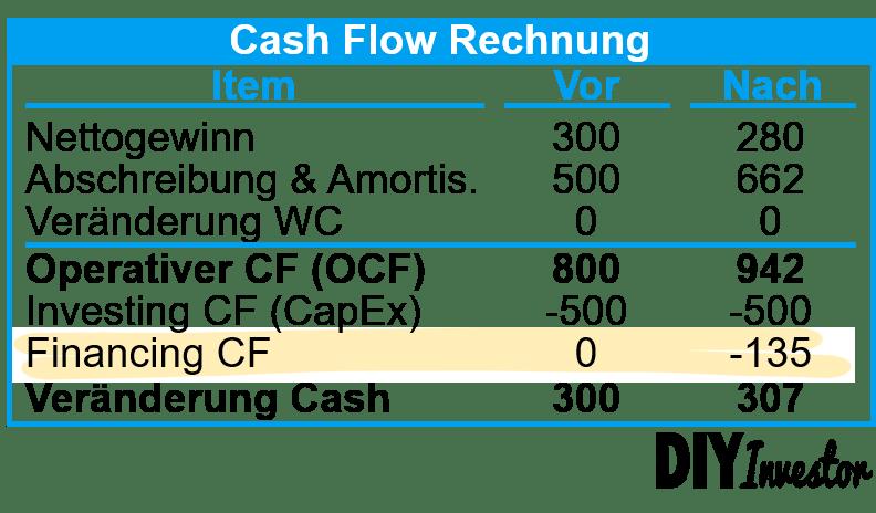 IFRS 16 - Effekte auf Kapitalflussrechnung