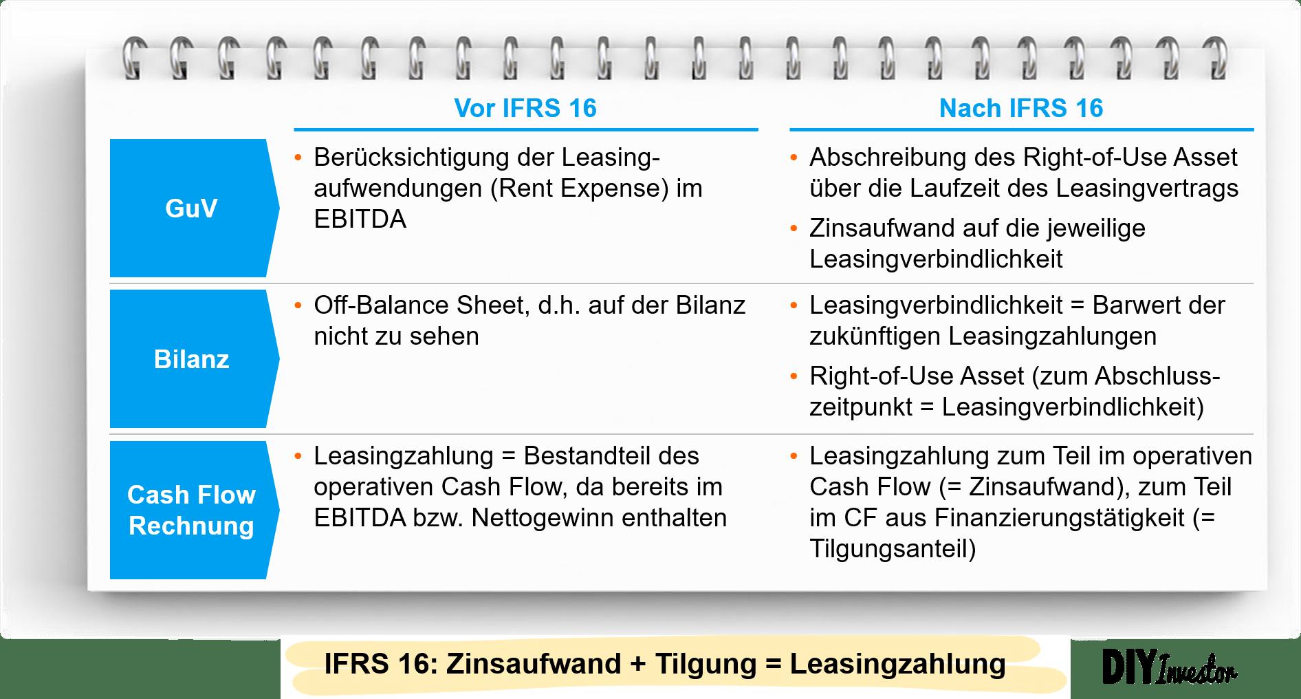 IFRS 16 - Wesentliche Änderungen