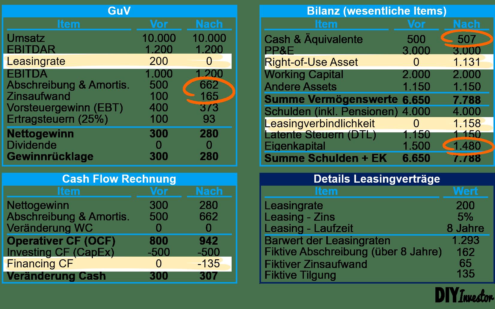 IFRS 16 - Beispiel Zusammenfassung