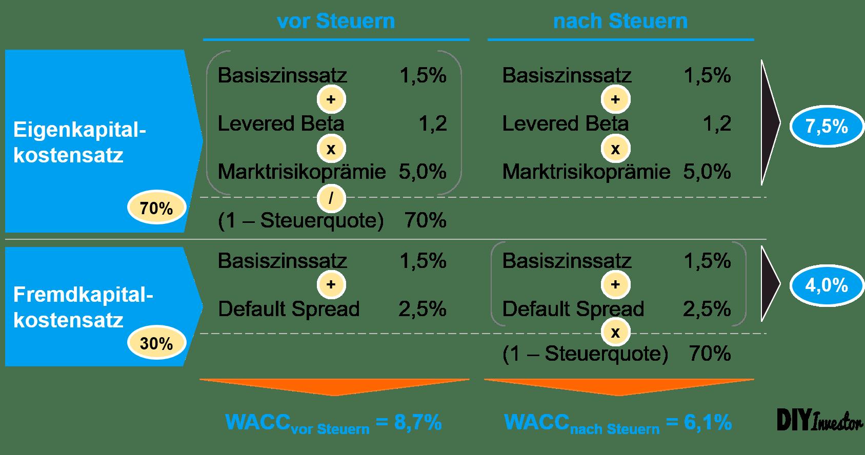 WACC vor Steuern versus WACC nach Steuern