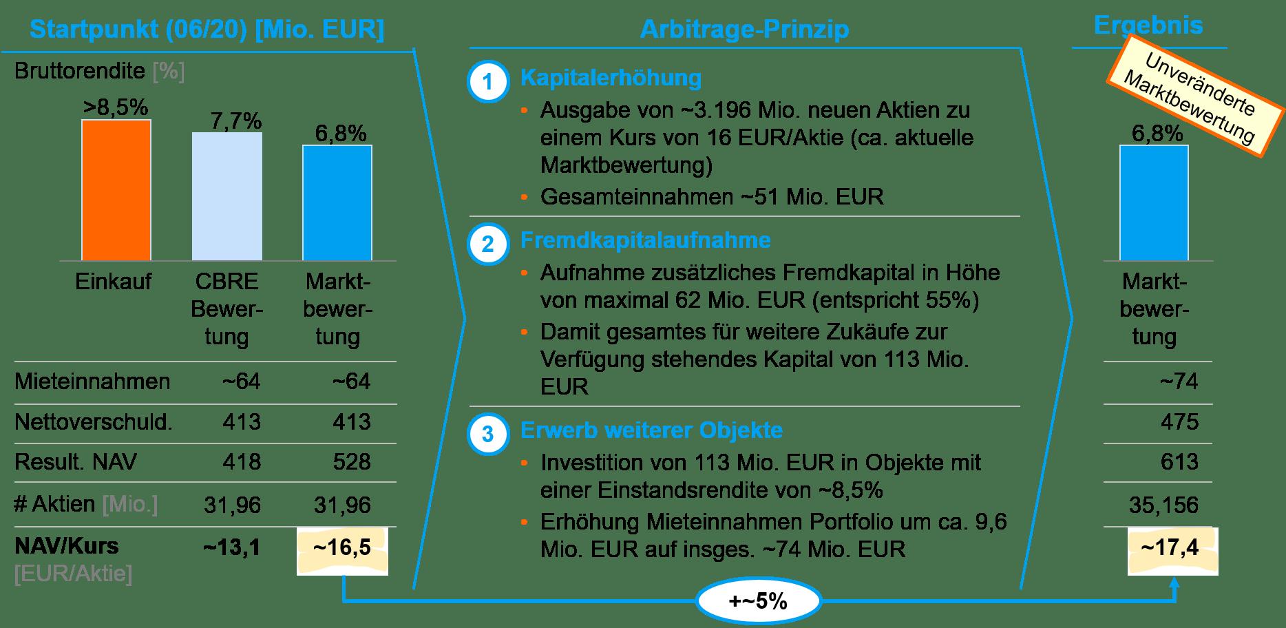 Arbitrage-Prinzip Deutsche Konsum REIT
