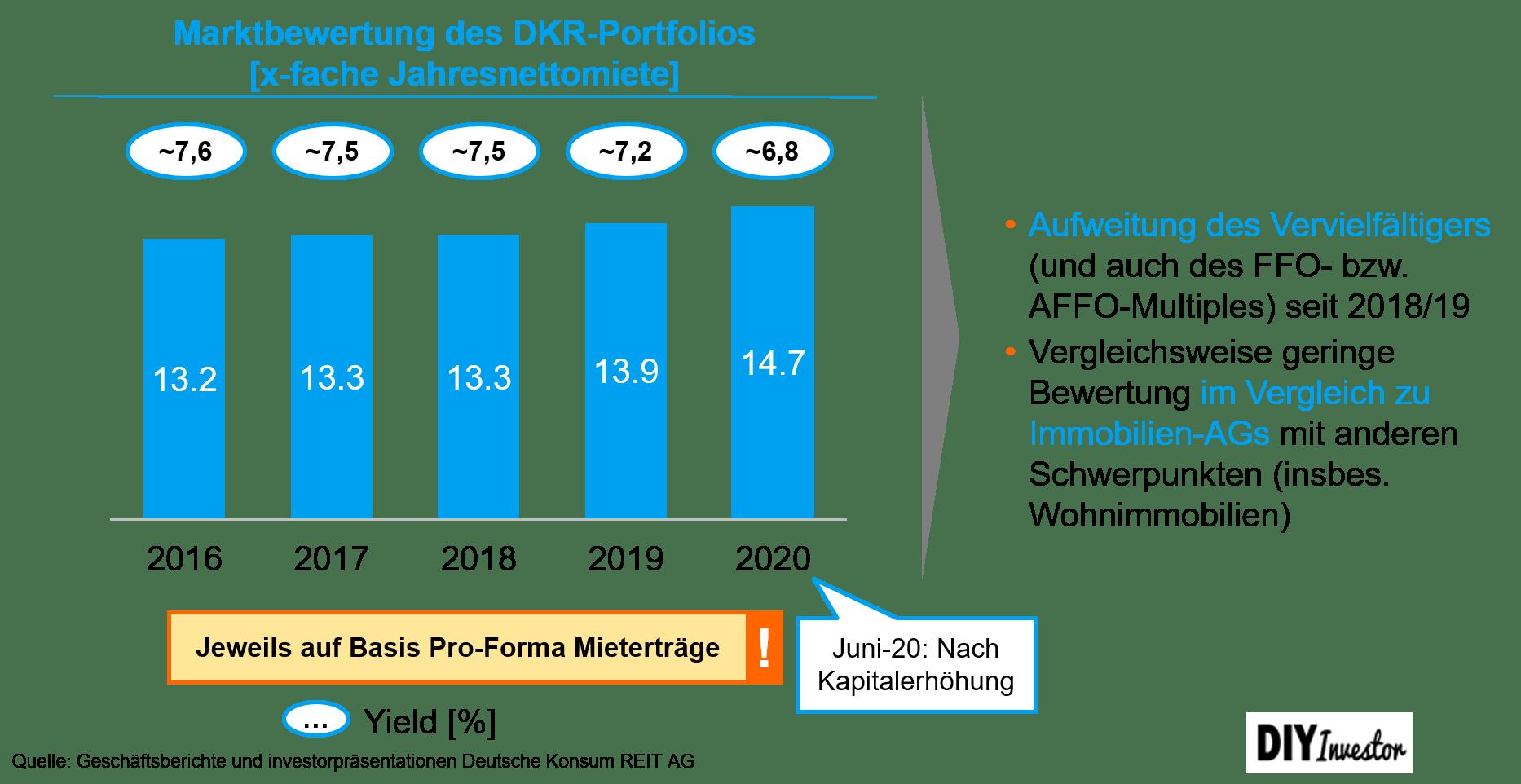 Multiple Aufweitung Deutsche Konsum REIT